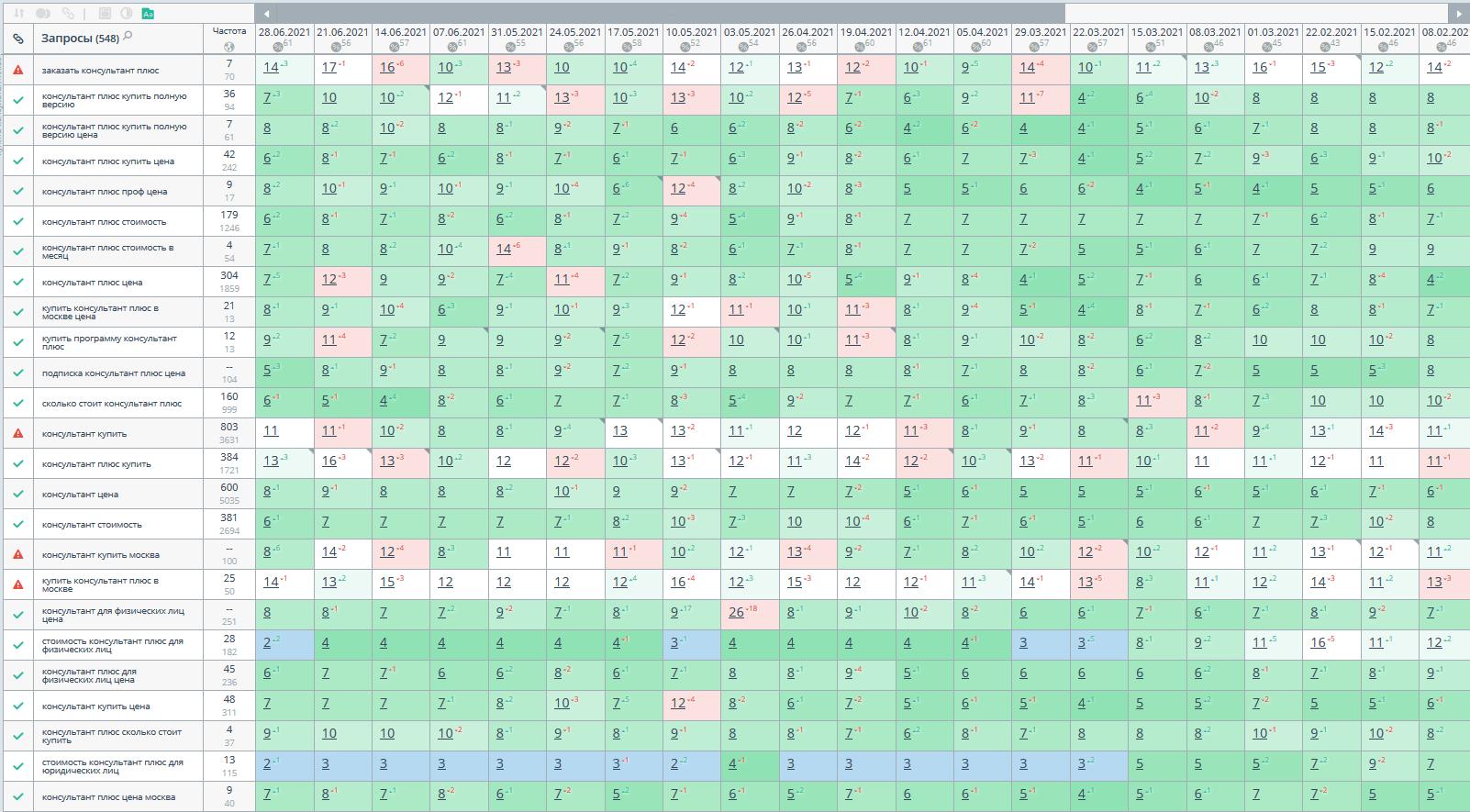Статистика позиций в Яндексе по региону Москва