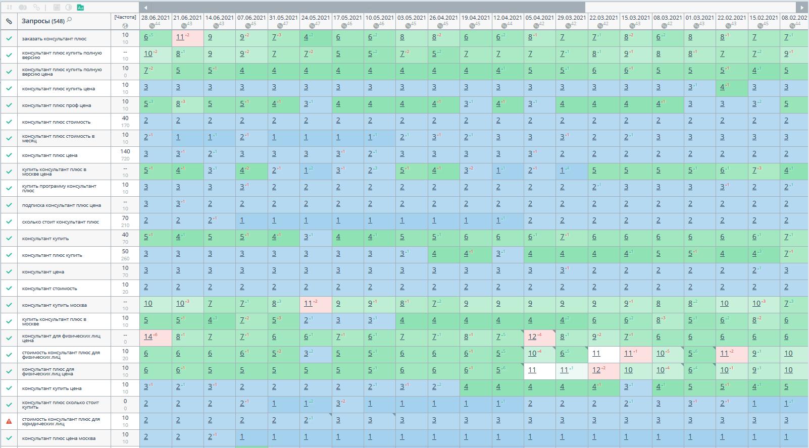 Статистика позиций в Google по региону Москва