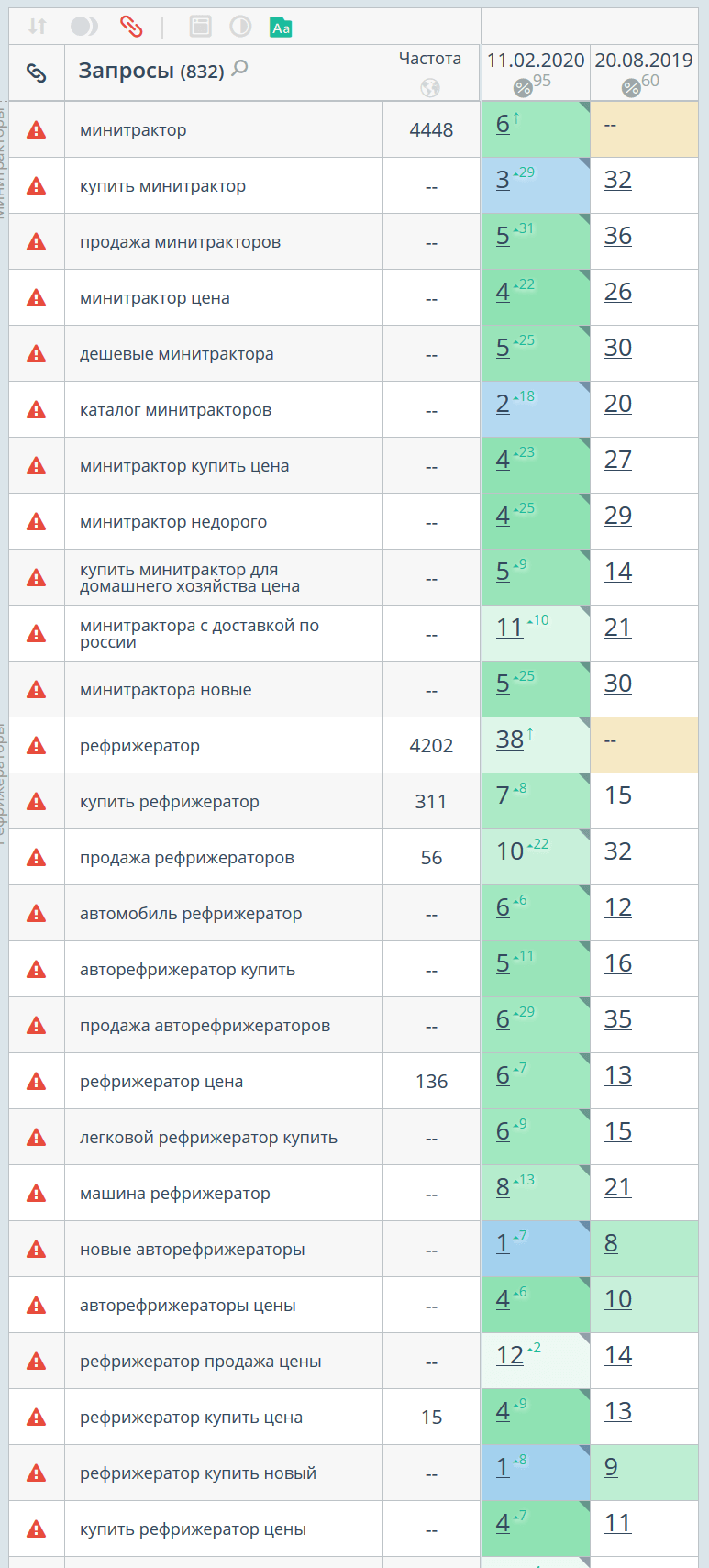 Статистика позиций по Яндексу, регион Екатеринбург