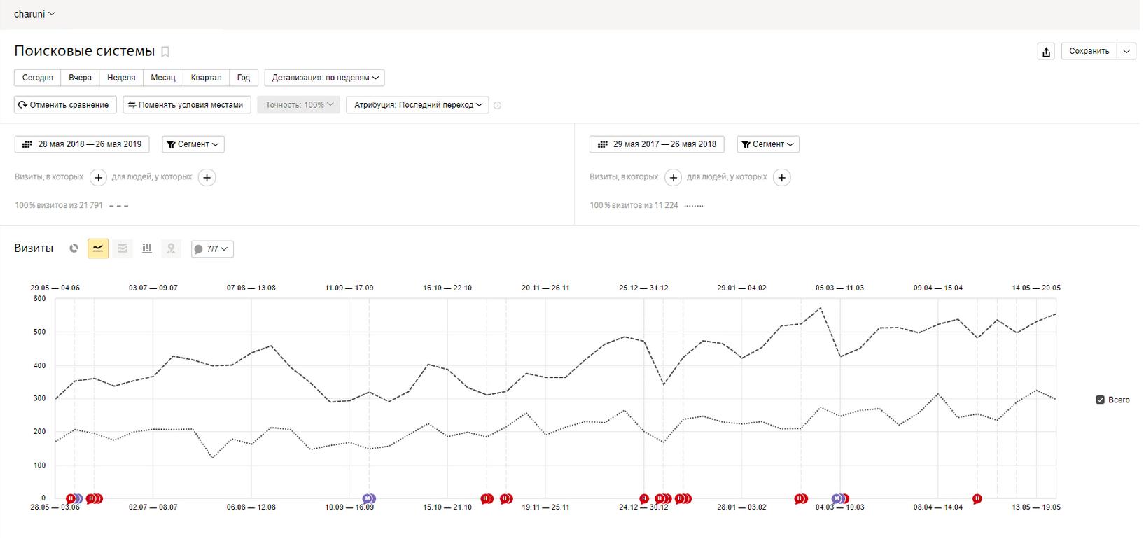 Общий рост переходов с поисковых систем