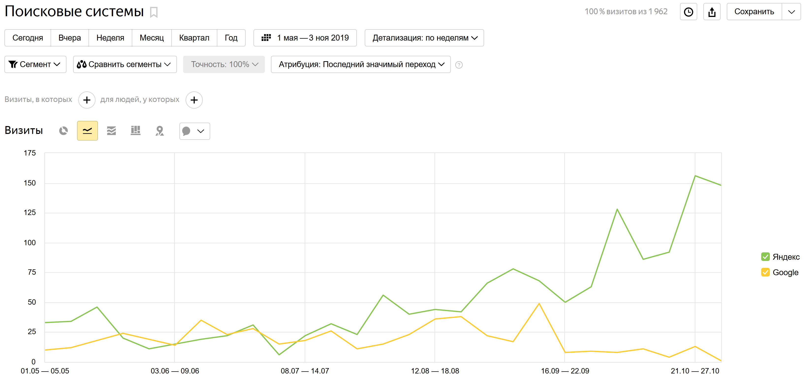 Рост трафика в Яндексе