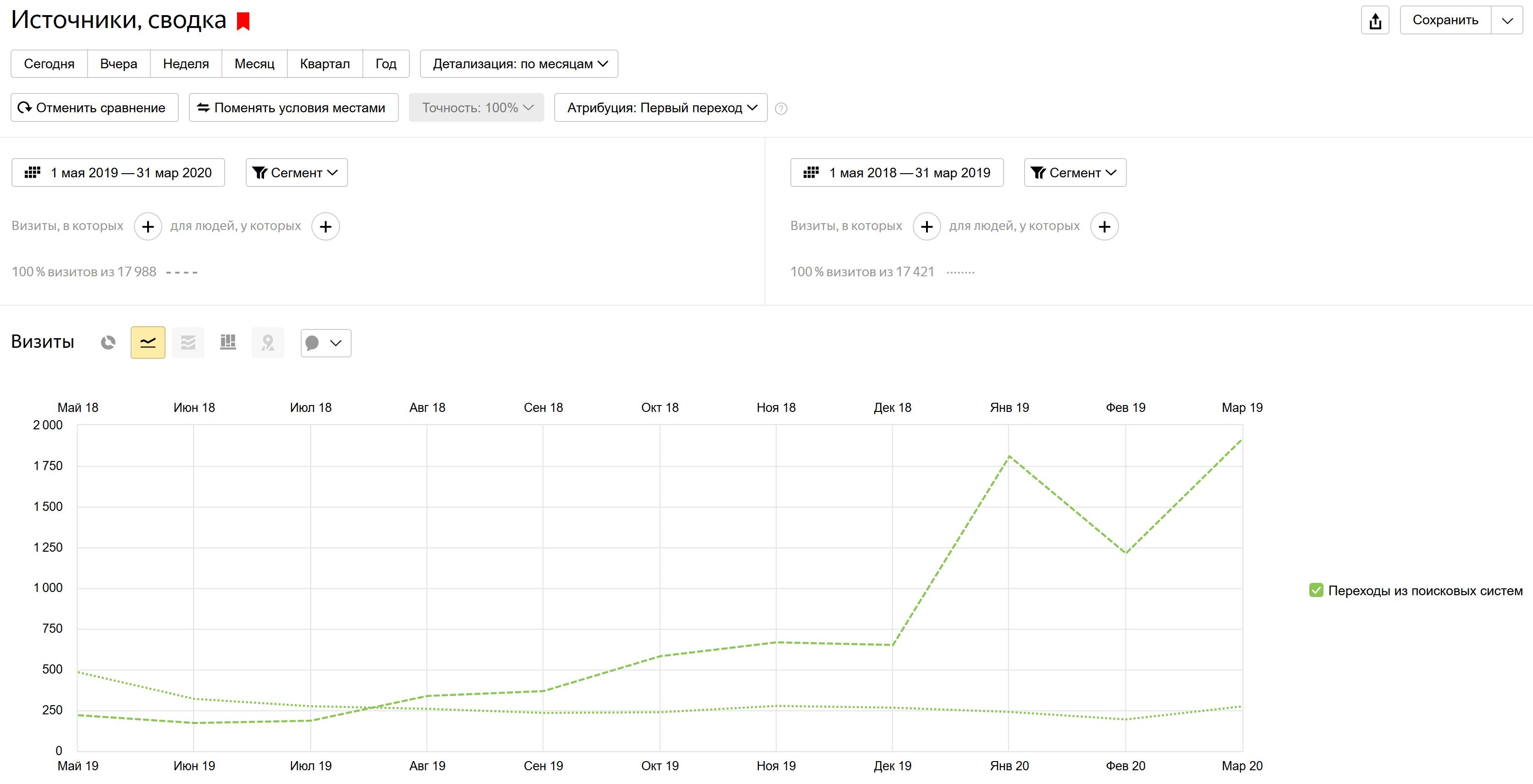 Трафик с поисковых систем в сравнении с предыдущим годом