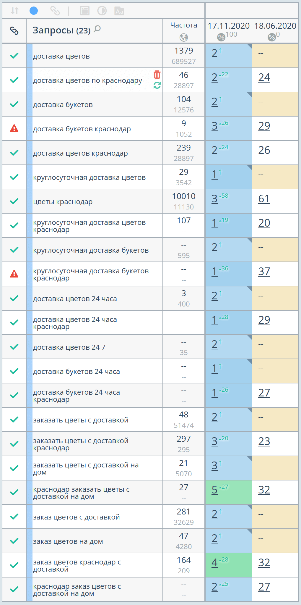 Рост позиций в Яндексе, регион Краснодар