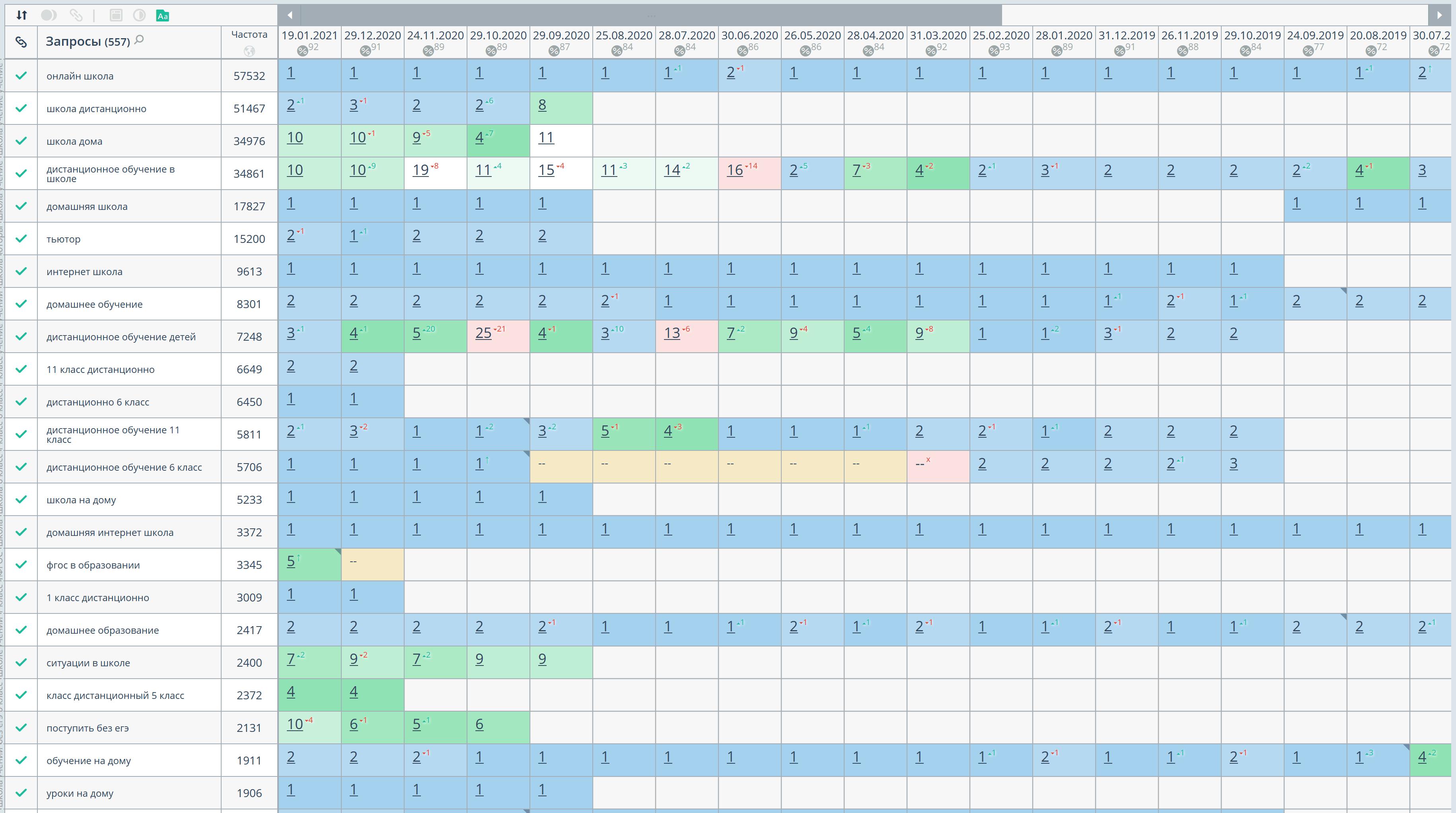 Статистика позиций по Яндексу