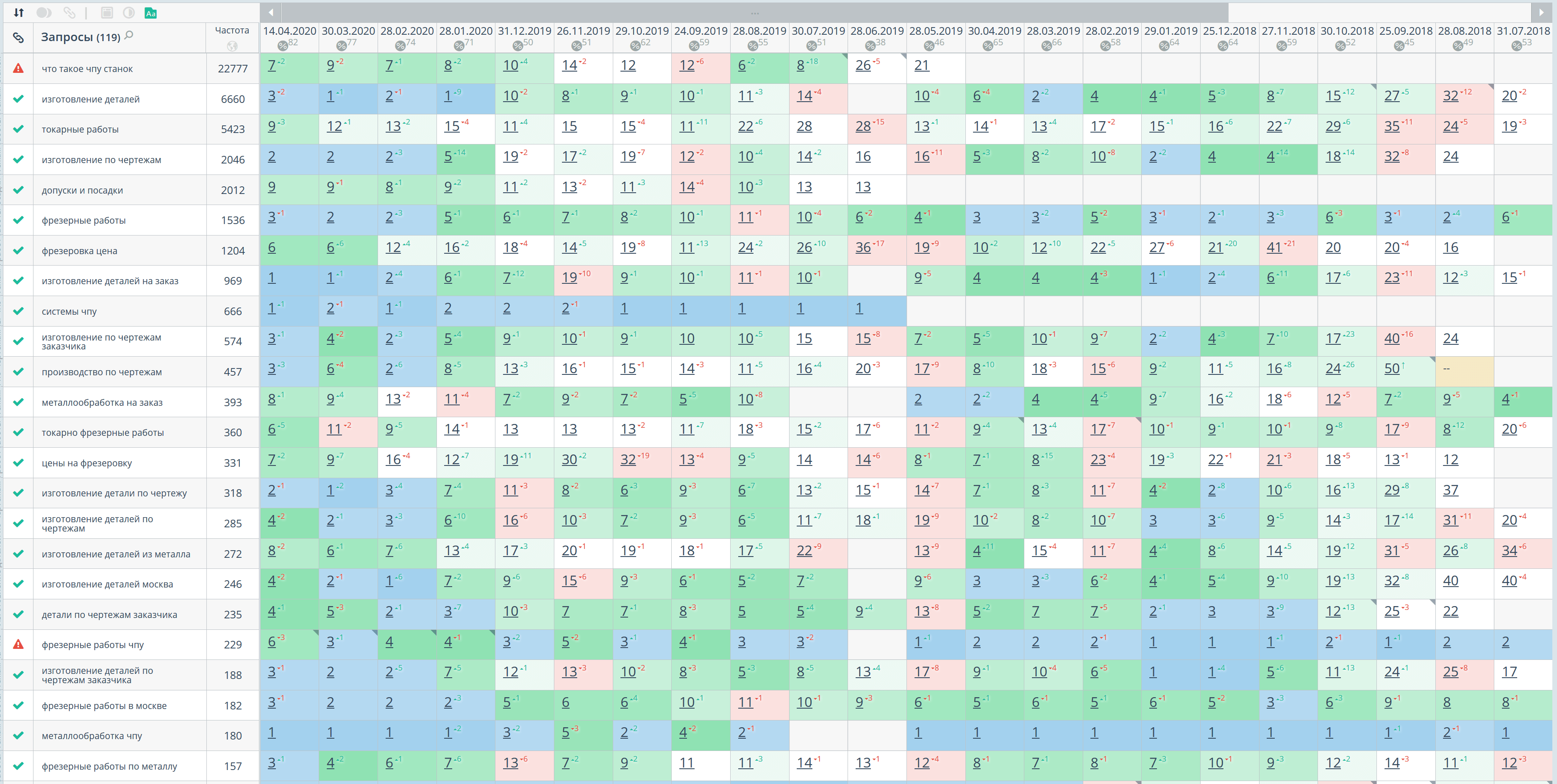 Статистика позиций по Яндексу, регион Москва