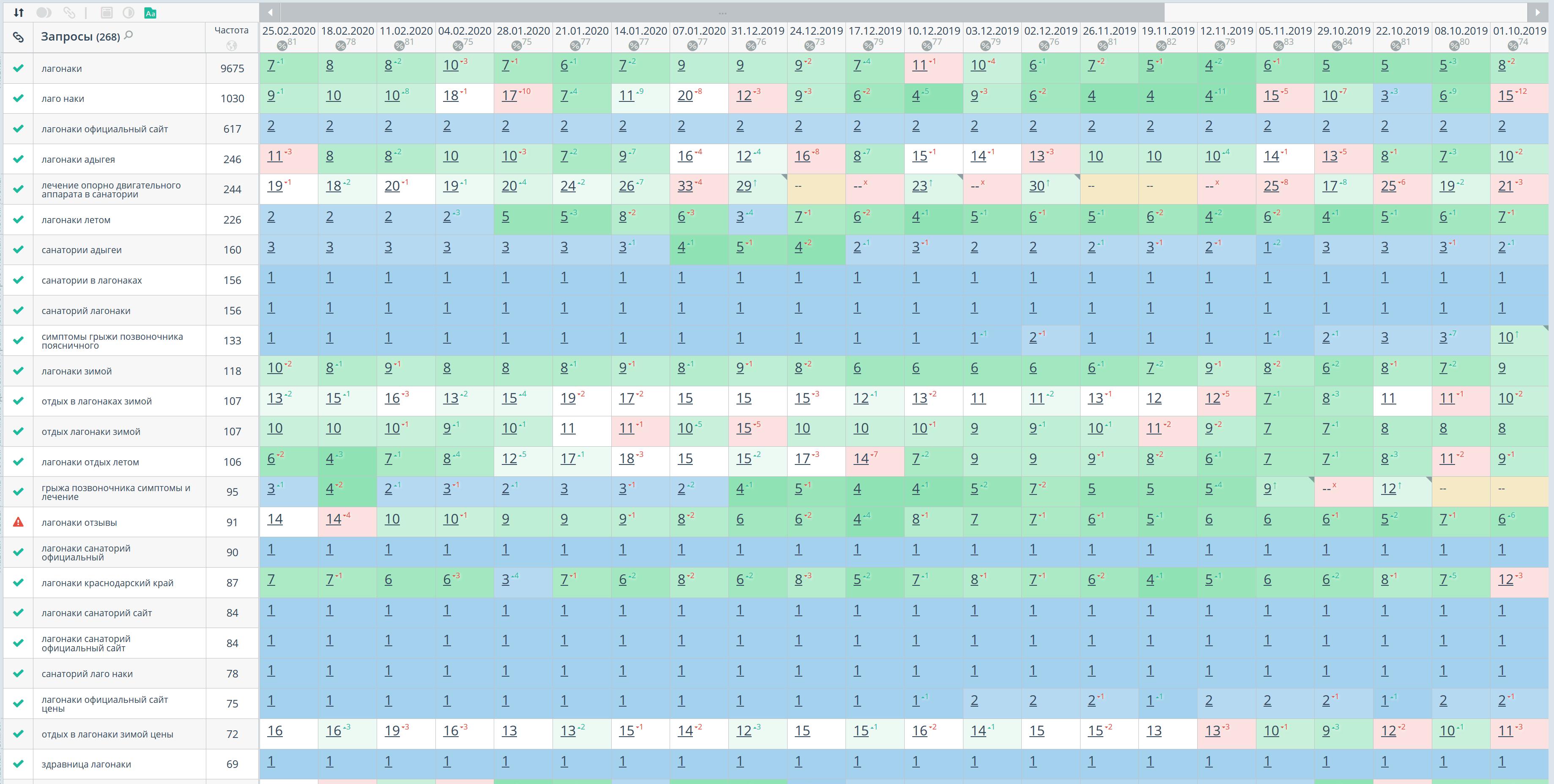 Статистика позиций по Яндексу, регион Краснодар