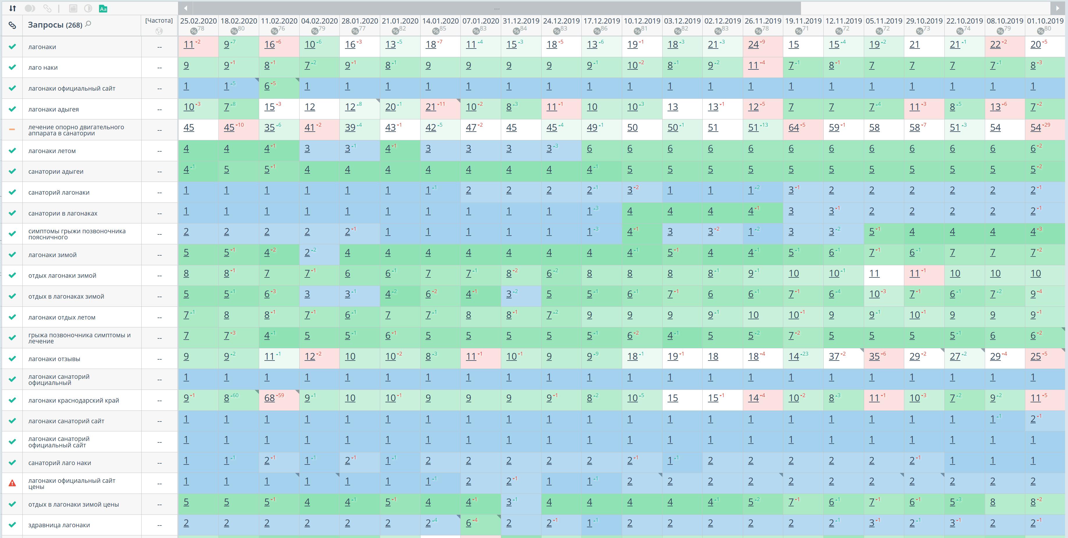 Статистика позиций по Google, регион Краснодар