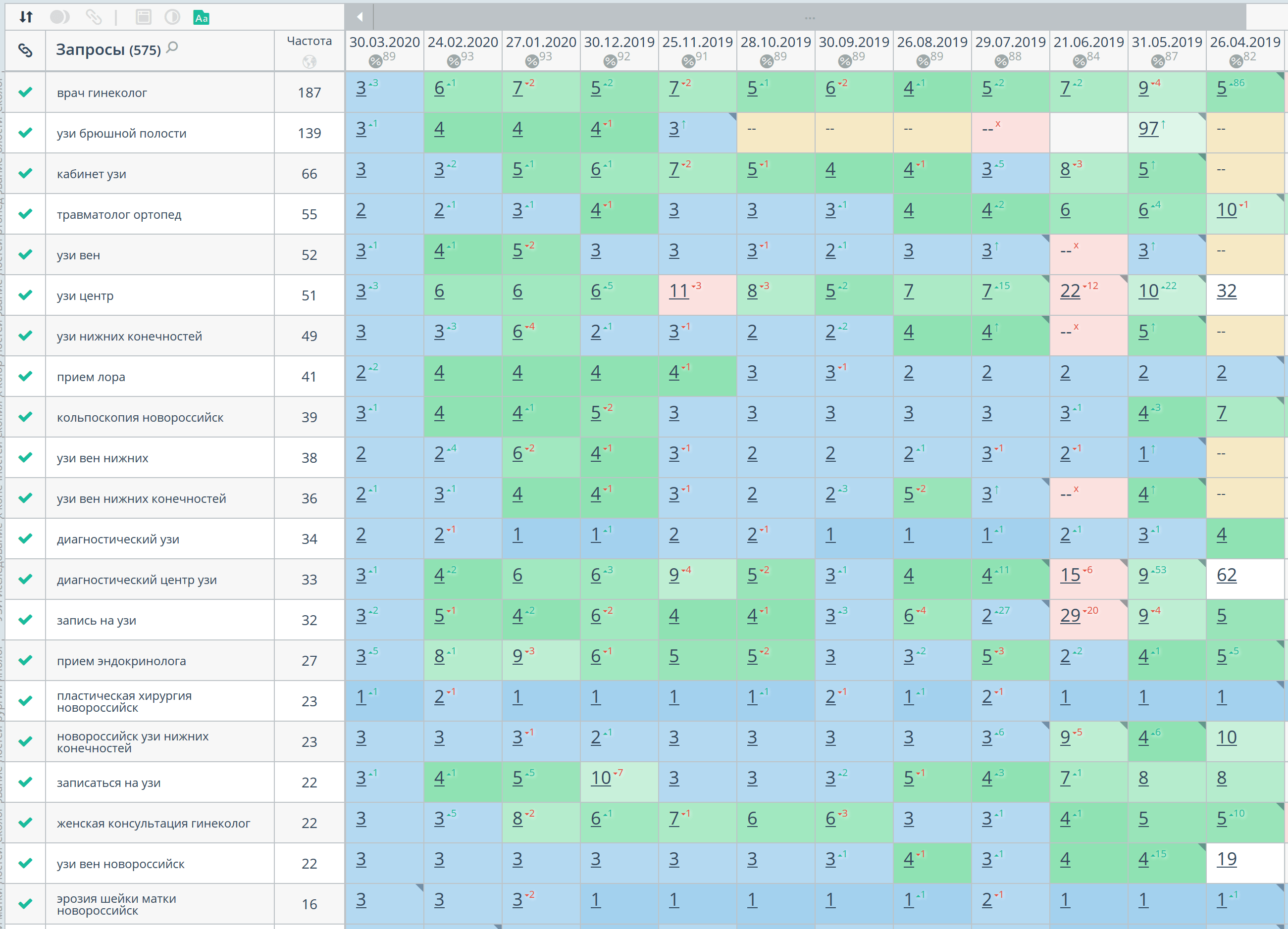 Статистика позиций по Яндексу, регион Новороссийск