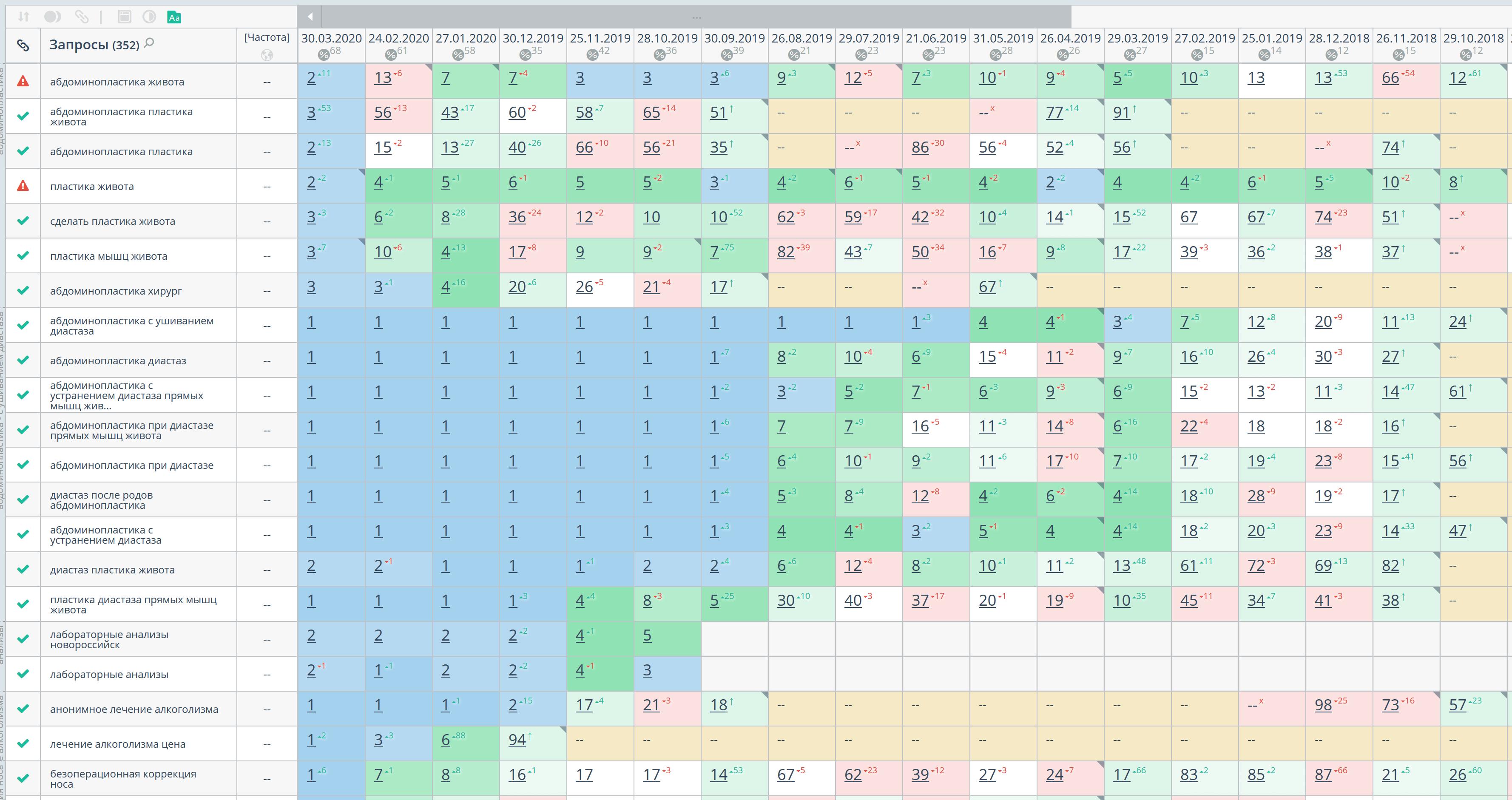 Статистика позиций по Google, регион Новороссийск