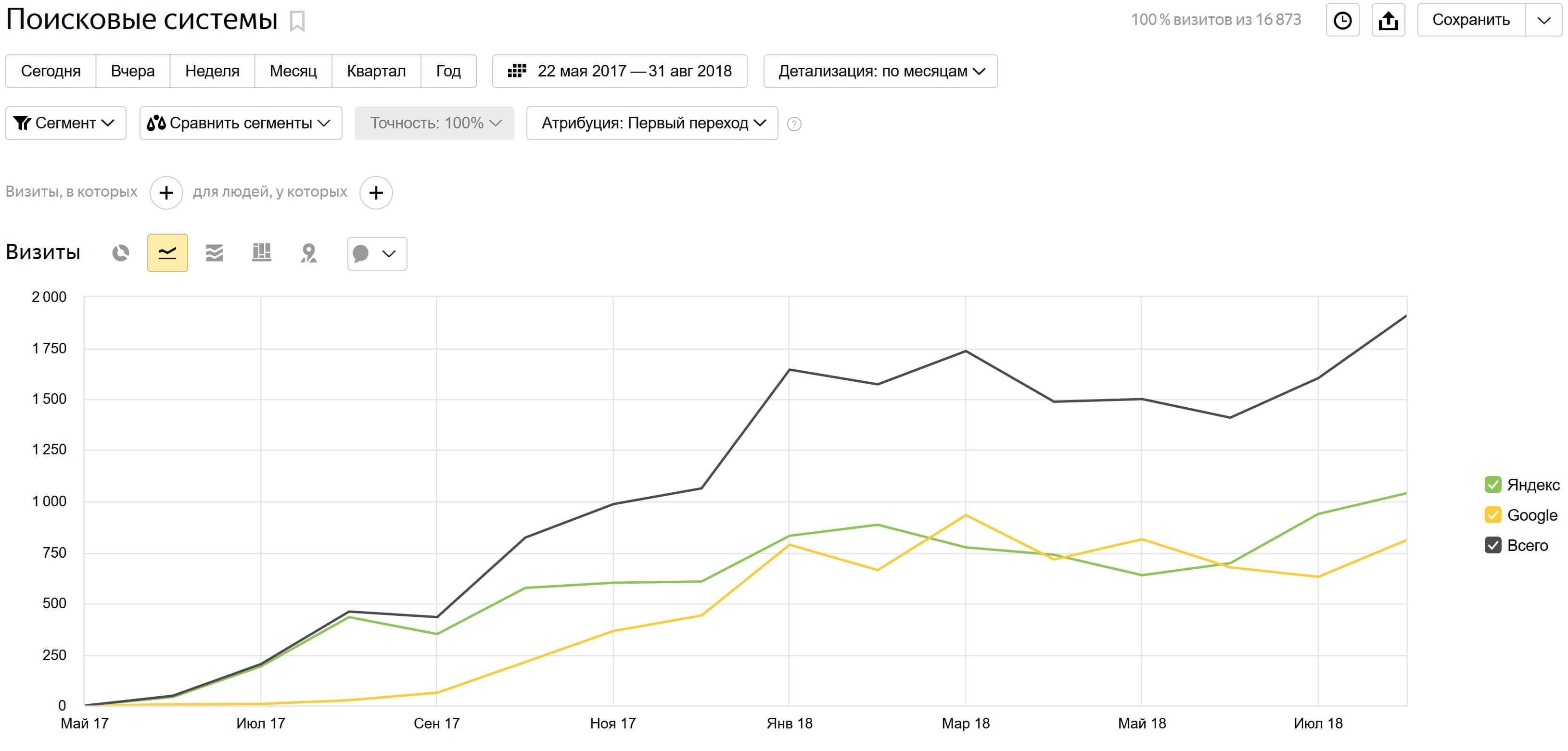 Трафик с поисковых систем Яндекс и Google