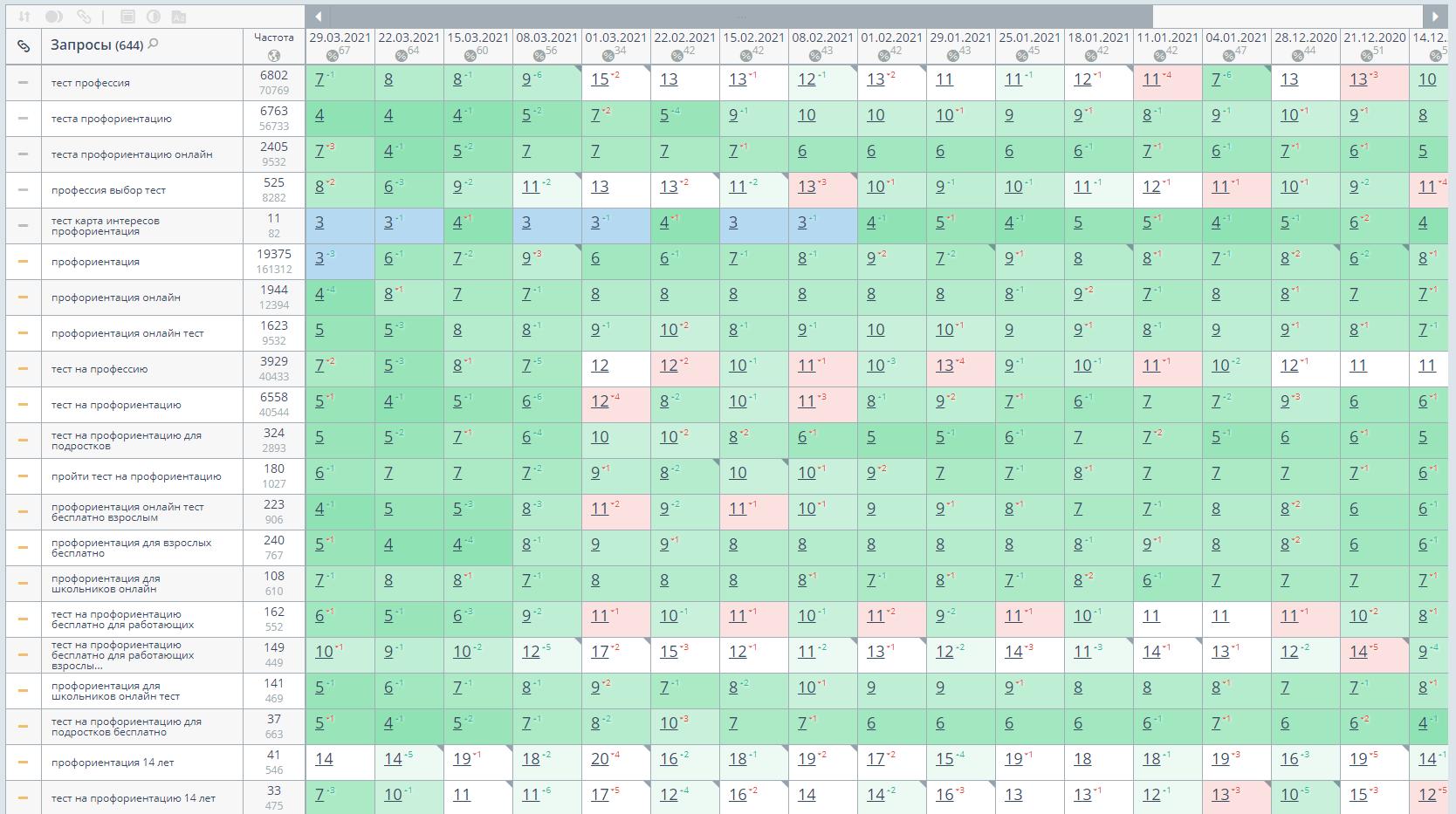 Рост позиций в Яндексе по региону Москва