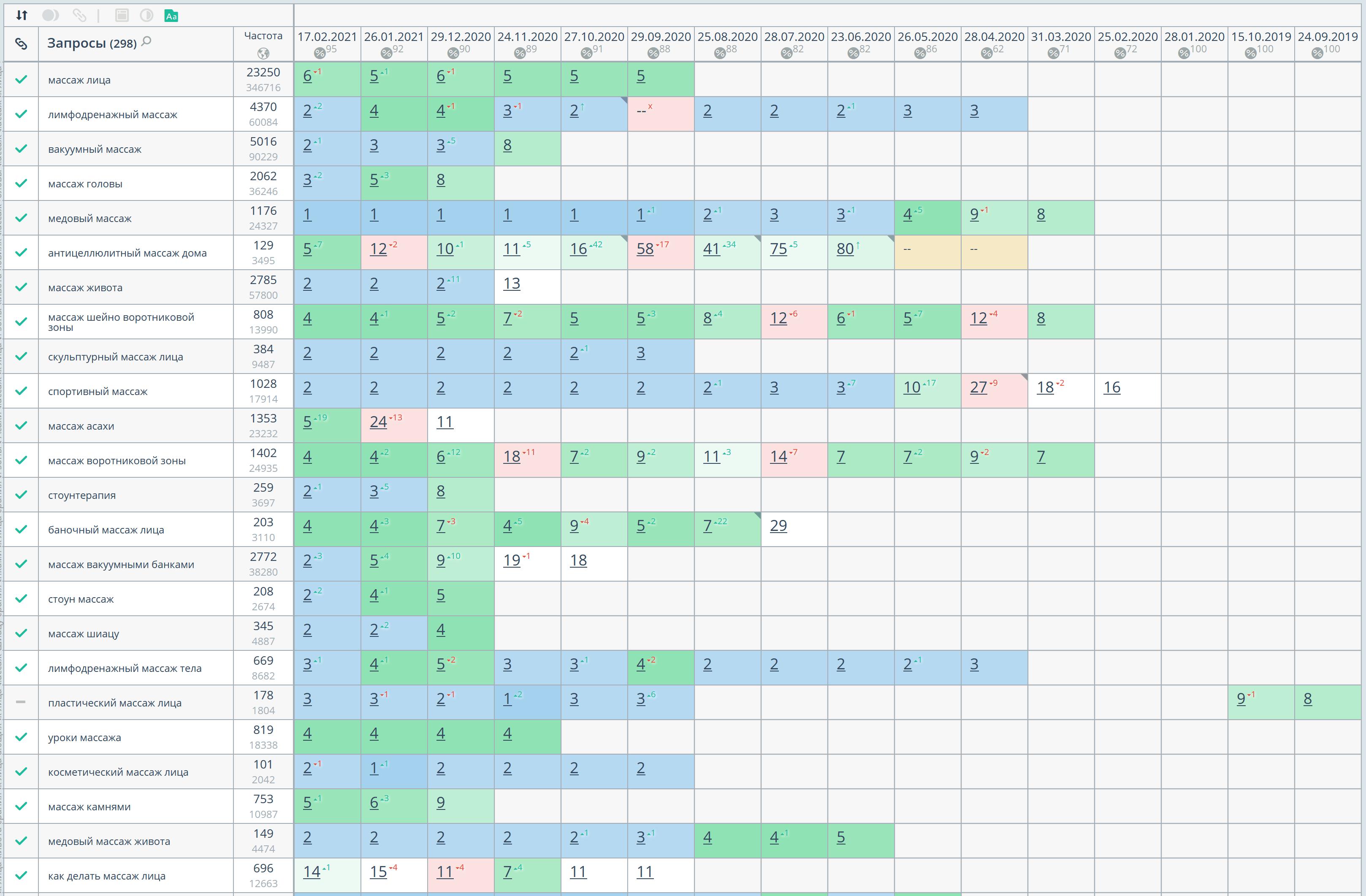 Общая статистика позиций по Google, регион Санкт-Петербург