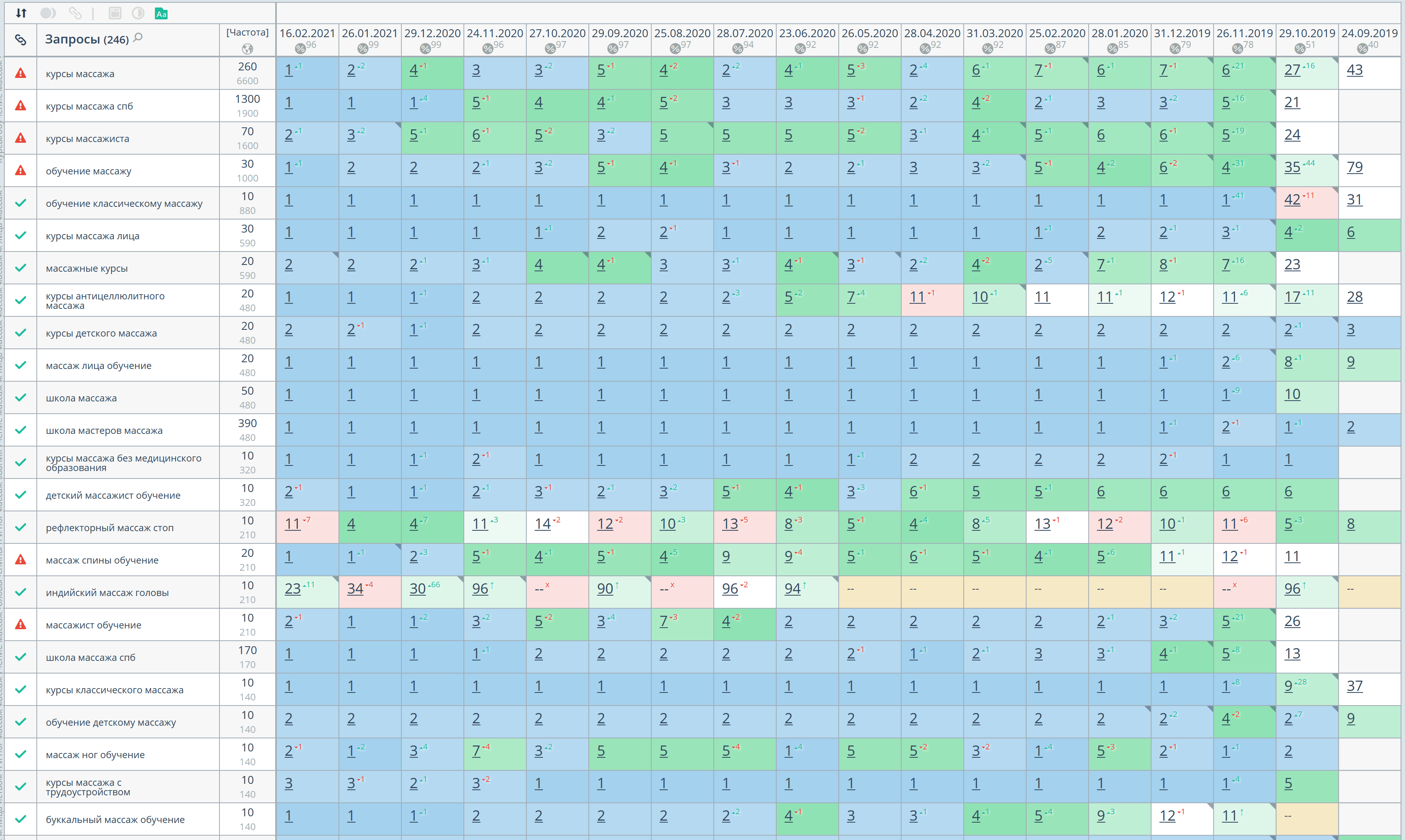 Статистика позиций по Яндексу, регион Санкт-Петербург
