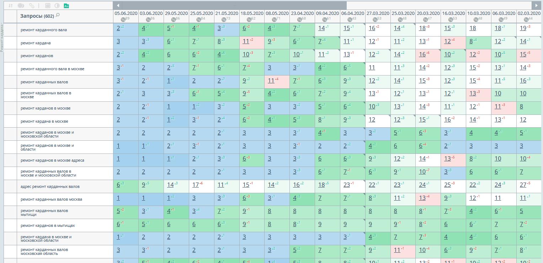 Рост поизций сайта в Яндексе по региону Москва
