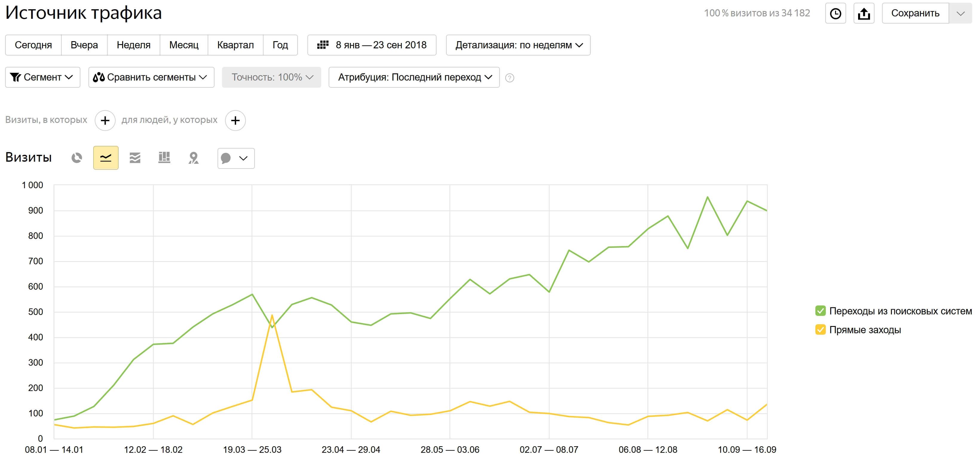 График трафика с поисковых систем
