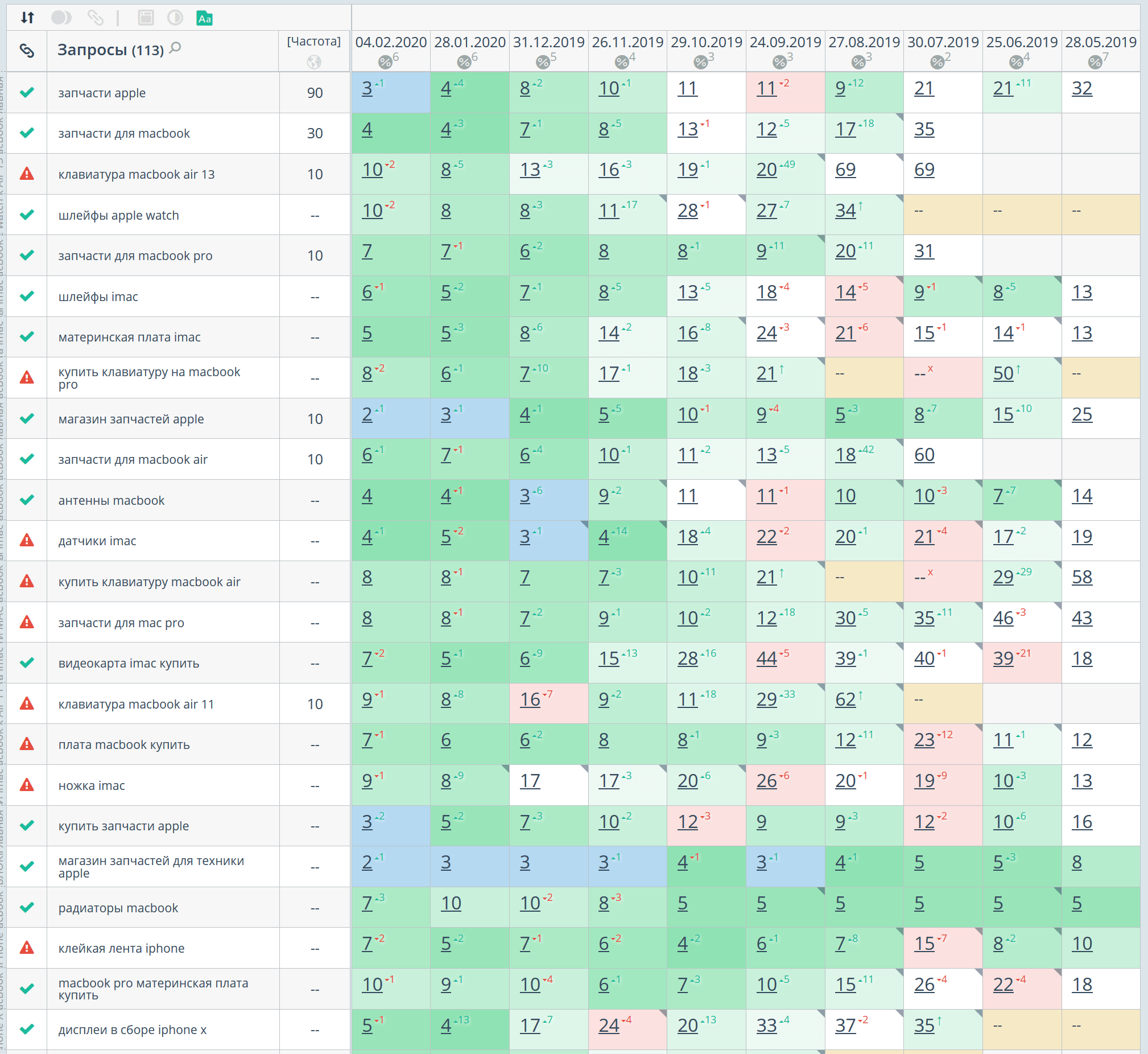 Статистика позиций по Google, регион Москва