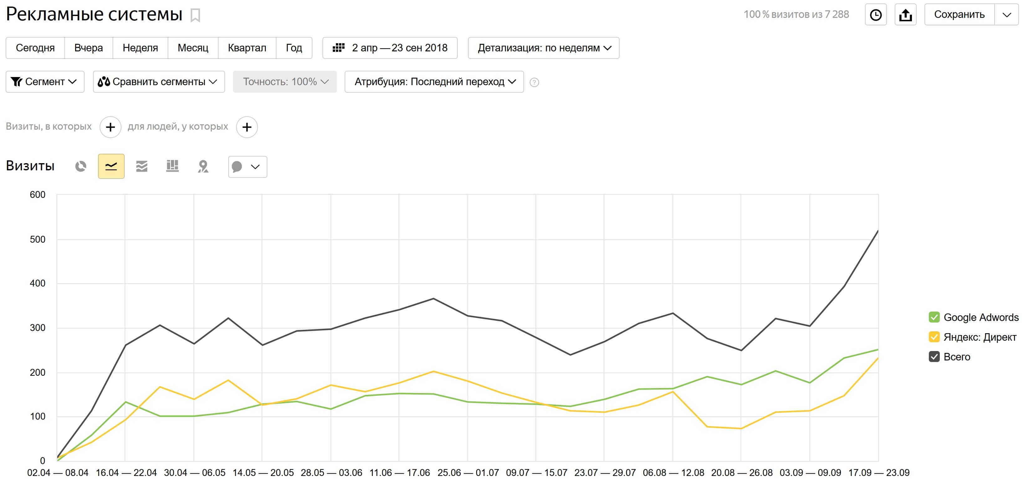 ТПереходы с рекламных каналов Яндекс.Директ и Google Ads
