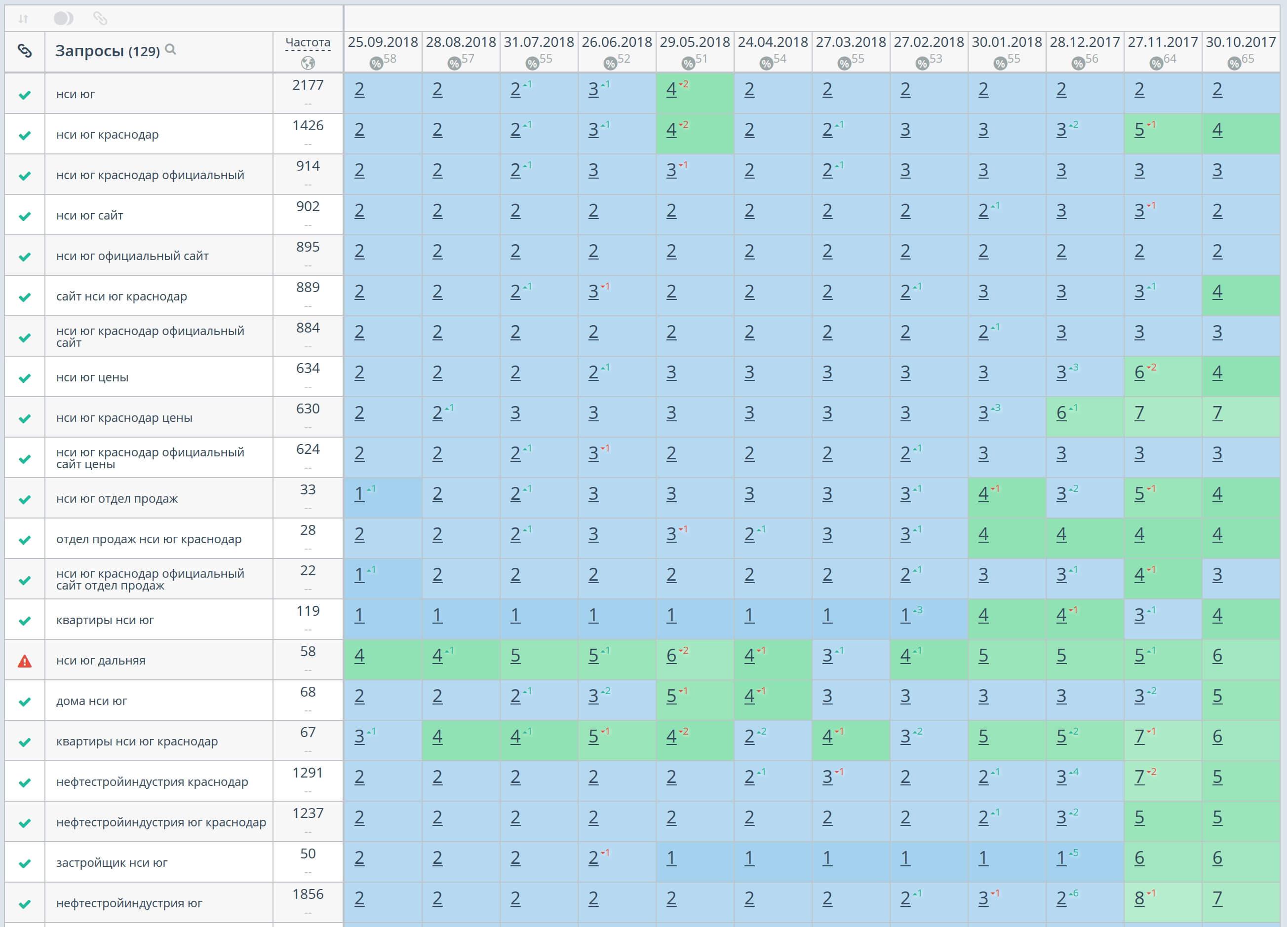 Позиции сайта в Яндексе